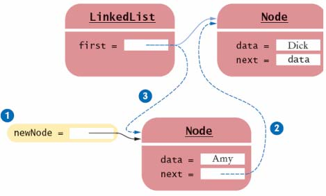 Adding a New First Element When a new node is added to the list It becomes the head of the list The old list head becomes its next node public class LinkedList.