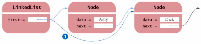 Removing the First Element When the first element is removed The data of the first node are saved and later returned as the method result The successor of the first node becomes the first node of the