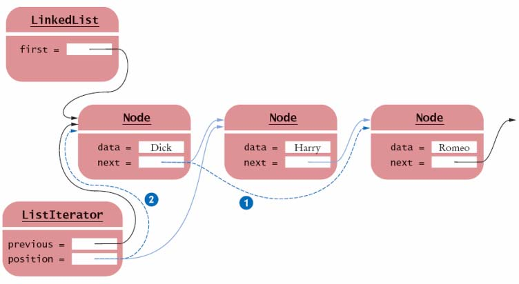 The Linked List Iterator's remove Method If the element to be removed is the first element, call removefirst Otherwise, the node preceding the