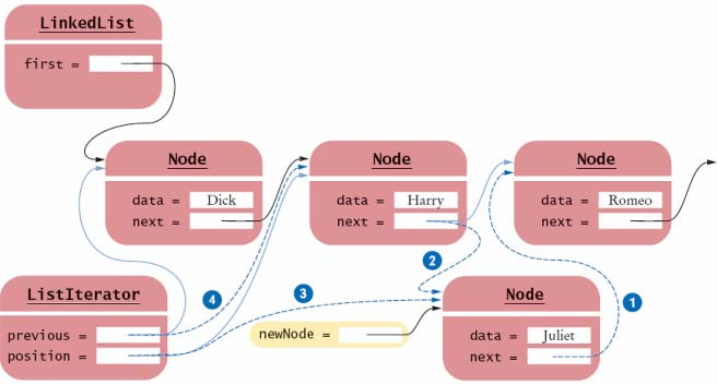 The Linked List Iterator's add Method The most complex operation is the addition of a node add inserts the new node after the current