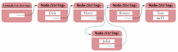 Using Linked Lists A linked list is a data structure used for collecting a sequence of objects, which allows efficient addition and removal of elements in the middle of the sequence Rather than