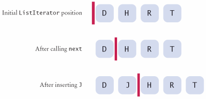 A List Iterator A list iterator encapsulates a position anywhere inside the linked list: Figure 2: A List Iterator Think of