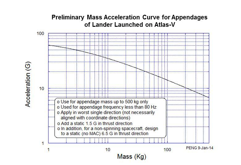 Figure 3.6-1. Preliminary mass acceleration curve. 3.6.2.3 Random Vibration Random vibration for payloads mounted to the lander are shown in Table 3.6-3. Random vibration environmentstable 3.
