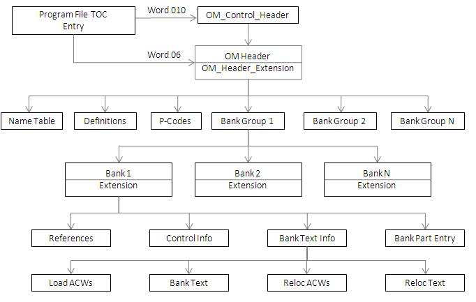 Object Module Format 7.2.1. OM Level Structures Figure 7 1 shows an overview of the OM structures. 7.2.2. The OM Control Header Figure 7 1.