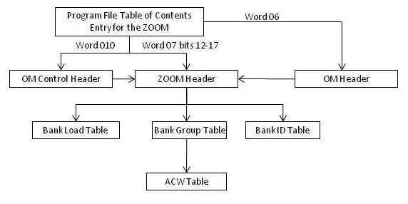 Zero Overhead Object Module Figure 14 1. Zoom Structure 14.2.1. Program File Table of Contents (TOC) Section 8.6.