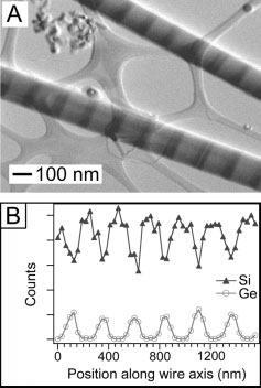 Xia and co-workers have extended the use of this technique to generate nanostructures of single-crystalline silicon with controllable dimensions and geometric shapes.