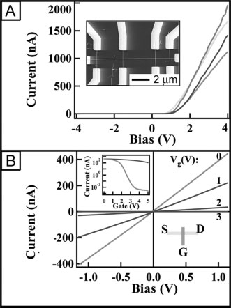 8.4. Phonon-Transport Properties Fig. 26. A) I±V behavior for a multiple-junction array formed between four p-type Si nanowires and one n-type GaN nanowire.