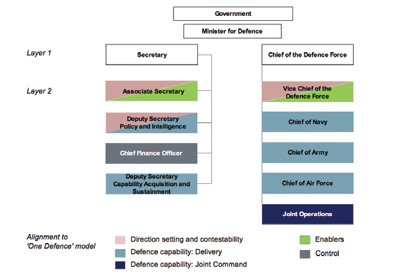 One Defence Senior Leadership Delivering One Defence requires a senior leadership structure that is able to harness distinct military and public sector culture and skills.
