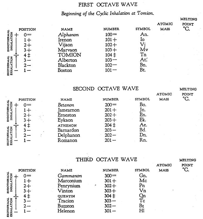 TABLE OF THE TEN OCTAVES OF THE VARYING STATES OF MOTION WHICH CREATE THE