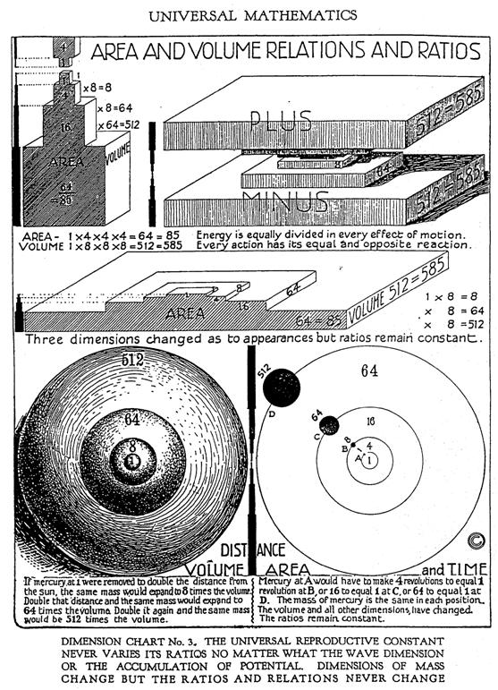 The astronomer of to-day must necessarily find markings to measure the dimensions of rotation. He can find none that are definite on Uranus, Neptune or Mercury.