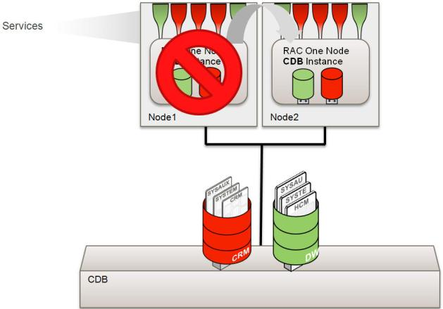 It is based on a new architecture that allows a multitenant container database to hold many pluggable databases (PDBs).