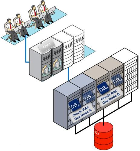 Oracle RAC One Node 12c Overview The Oracle Database with the Oracle Real Application Clusters (RAC) One Node option benefits from the same infrastructure used for Oracle RAC.