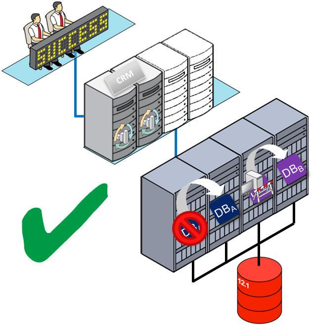 Oracle RAC One Node is a cluster-based database failover solution.