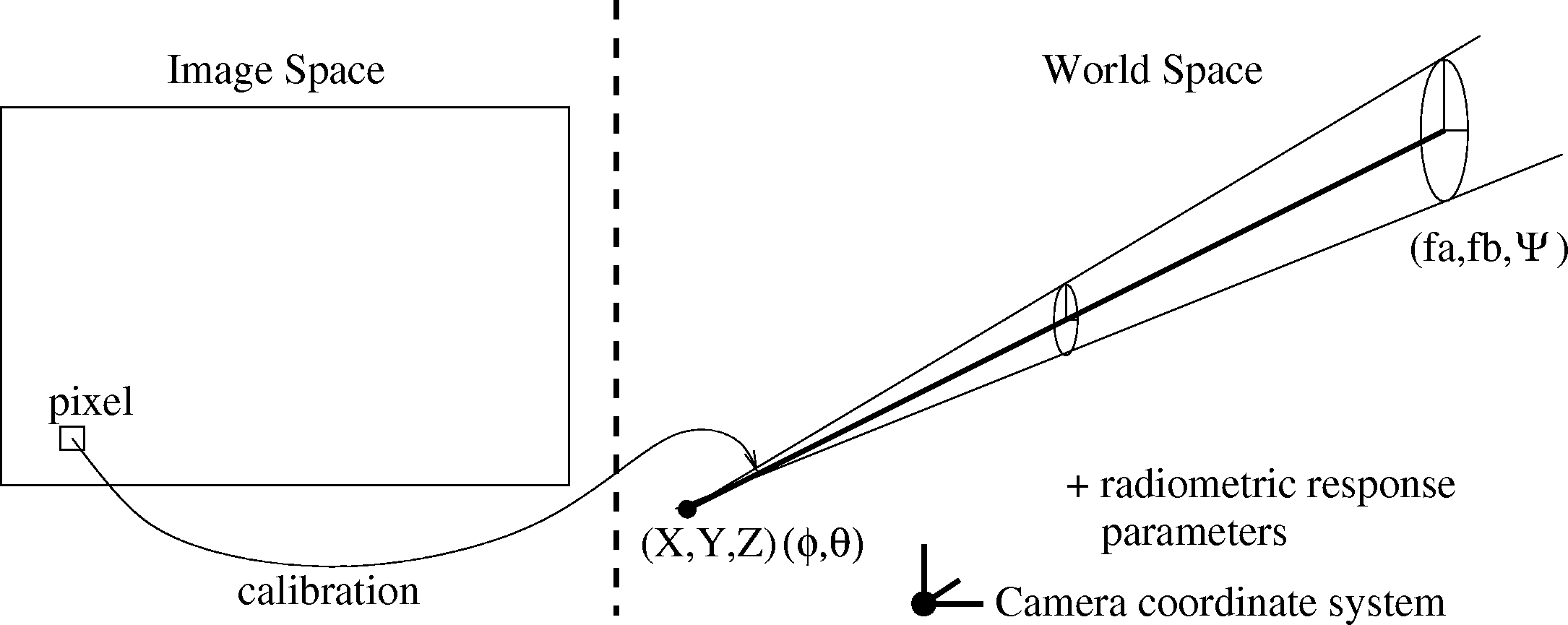 Figure 2. (Top) The generalized imaging model [13] expresses how each pixel samples the light-field.