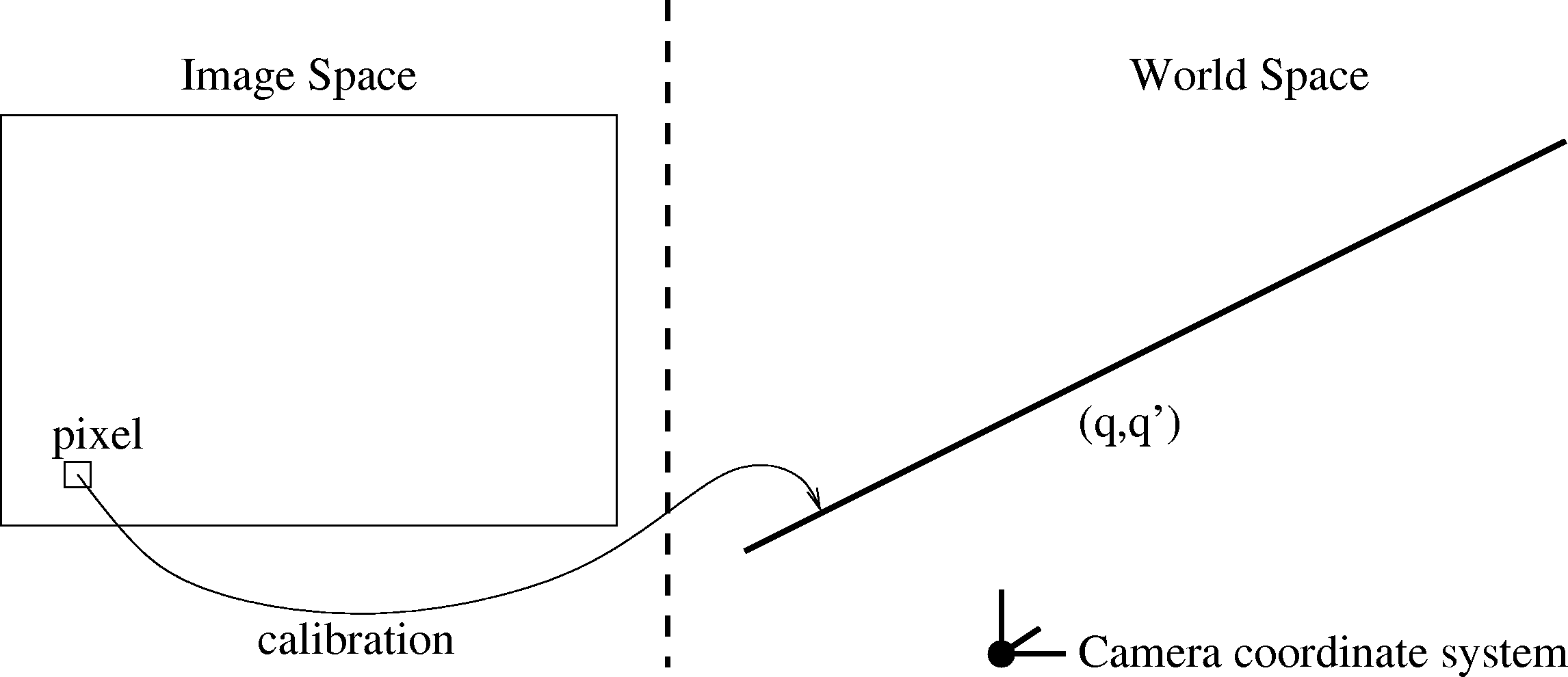 The simplified model captures only the direction of the ray, parameterized by its Plücker vectors q, q. lines [19]. The generalized camera model [13] is briefly introduced in Section 2.