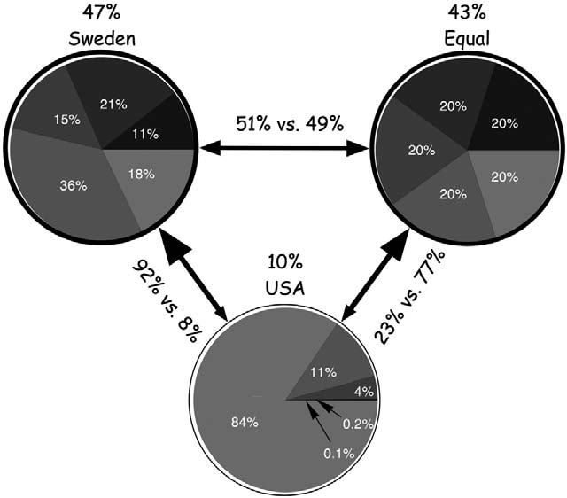 10 Norton and Ariely Fig. 1. Relative preference among all respondents for three distributions: Sweden (upper left), an equal distribution (upper right), and the United States (bottom).