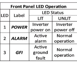 Page 41 of 92 Revision: NA1.0 4.1.0 INVERTER START-UP and OPERATION WARNING 1.1 NORMAL START- UP PROCEDURE Do not place any items on the AURORA Inverter during operation.