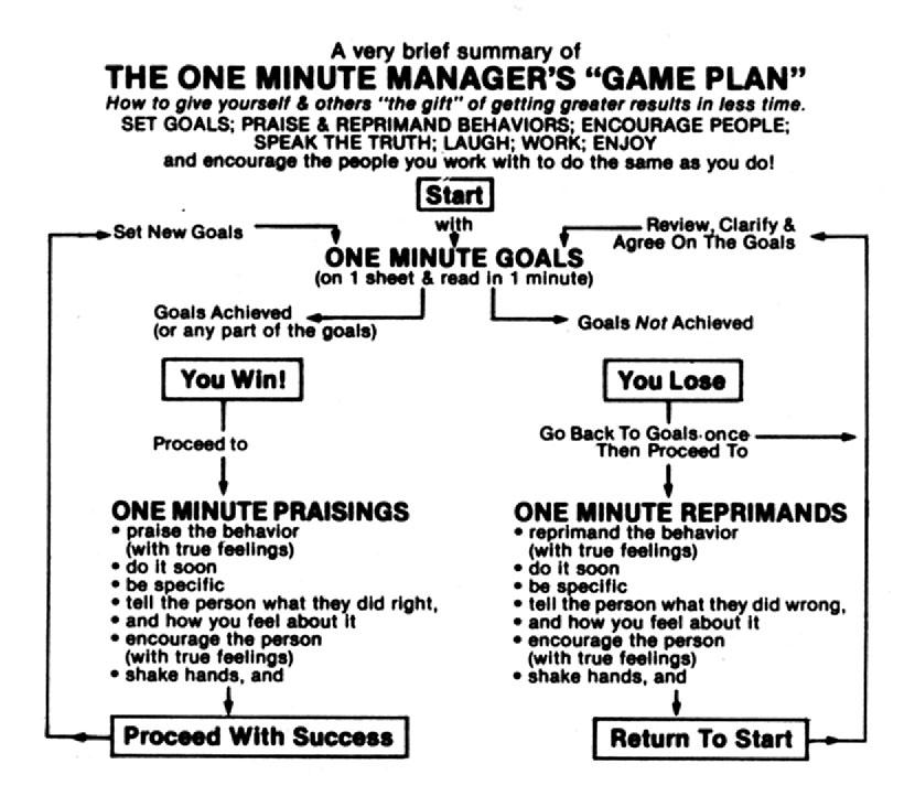 He became a One Minute Manager not because he thought like one, or talked like one, but because he behaved like one. He set One Minute Goals. He gave One Minute Praisings.