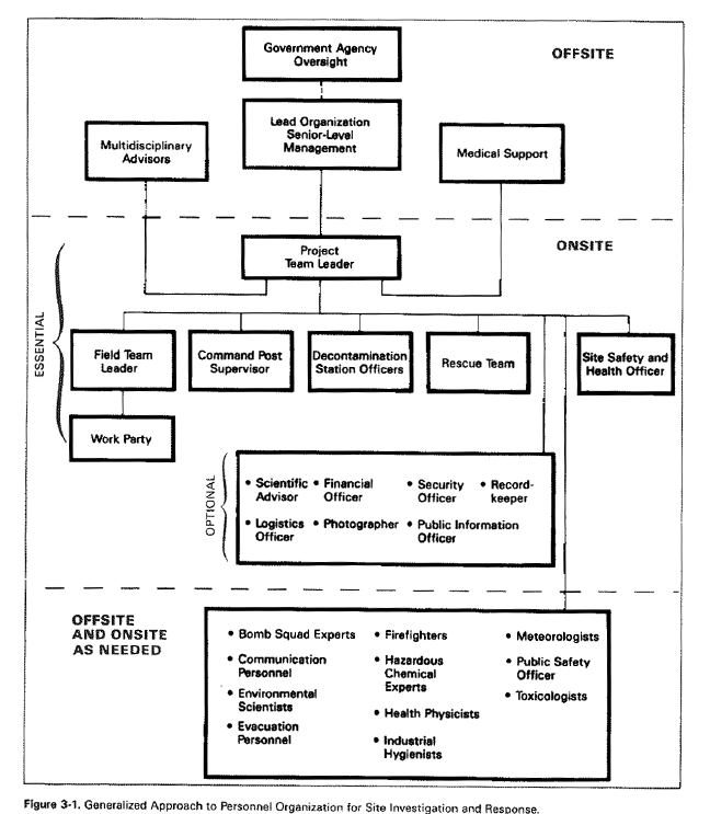 Figure 3-1. Generalized Approach to Personnel Organization for Site Investigation and Response. Several organizational factors are indicators of successful worker safety programs.