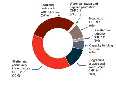 Figure 2. Total expenses by category in millions of CHF Figure 3 reflects the split of the CHF 104.4 million expenditure among the partners in the Movement, i.e. the Philippine Red Cross, IFRC, ICRC, the 27 Participating National Societies and partners outside the Movement.