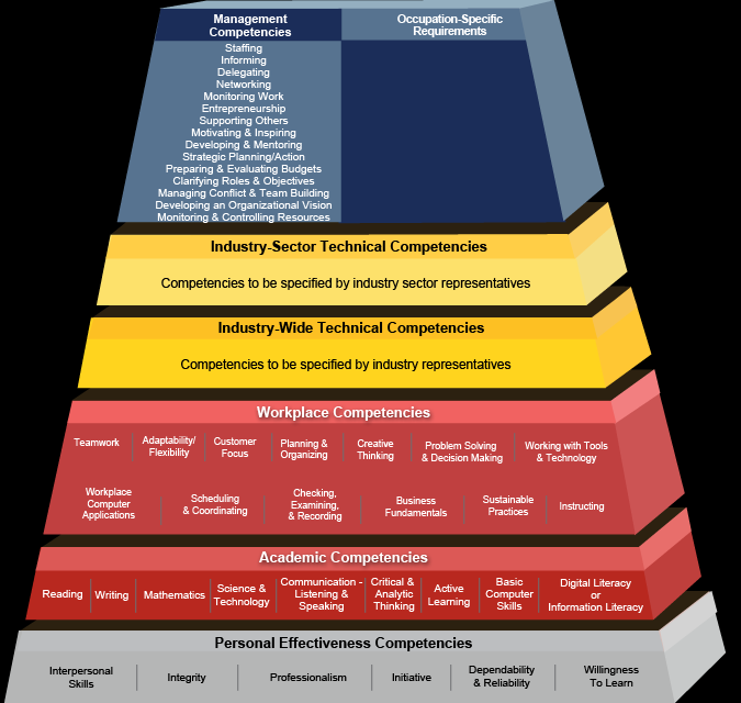 Figure 1. Building Blocks Competency Model See http://www.careeronestop.