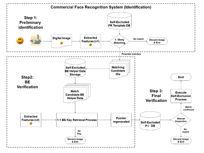 Figure 1 - Hybrid commercial facial recognition system and Biometric Encryption for identification and key retrieval.