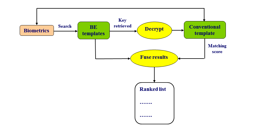 Figure 2 - Privacy bootstrapping If a key is retrieved from a BE template, it creates a decryption key and possibly a pointer to the corresponding conventional template.