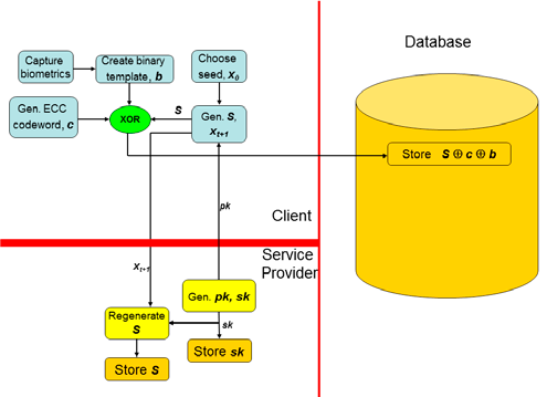 Figure 4 - Secure Fuzzy Commitment scheme using Blum-Goldwasser cryptosystem in the Client Database Service Provider architecture (enrollment).