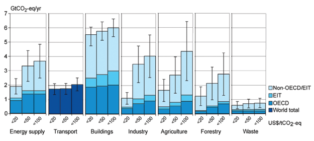 The Contribution of Buildings to Climate Change Assessing Emissions through a Life Cycle Approach Greenhouse gas emissions from buildings primarily arise from their consumption of fossil-fuel based