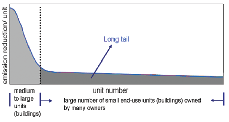 The Contribution of Buildings to Climate Change emission reduction / unit medium to large units (buildings) Long tail Unit number large number of small end-use units (buildings) owned by many owners