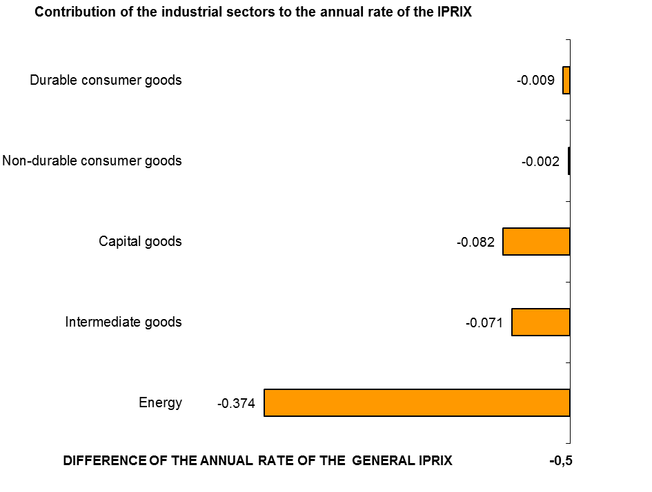 The annual variation rate of the general