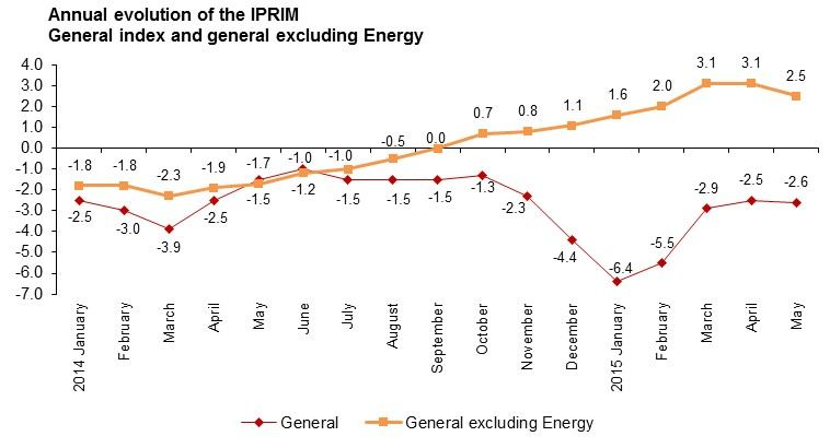 The annual variation rate of the general index excluding Energy increased up to 2.5%, standing more than five points over that of the general IPRIM.