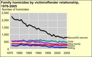 BJS: Bureau of Justice Statistics Homicide Trends in the U.S. Family homicides Family homicides most often involve spouses or ex-spouses although such crimes declined recently After spousal killing,