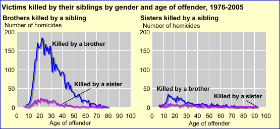 [D] Note: Includes only single victim homicides. Source: FBI, Supplementary Homicide Reports, 1976-2005.