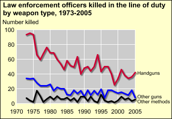 The greatest proportion of the recent decline in murders of law enforcement officers is attributable to the decline in handgun murders. To view data, click on the chart.