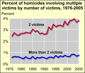 The proportion of homicides involving two or more victims has increased In 2005, of all homicide incidents-- 4% involved 2 victims.6% involved 3 victims.1% involved 4 victims.