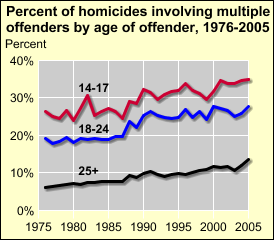 Multiple victim homicides are more likely to involve guns than