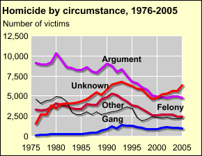 BJS: Bureau of Justice Statistics Homicide Trends in the U.S. Homicide circumstances The mix of circumstances surrounding homicides has changed over the last two decades The number of homicides -- in