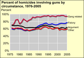 The proportion of homicides involving guns differs by circumstance Gun involvement -- in gang related homicides increased after 1980 in homicides that occurred during the commission of a felony
