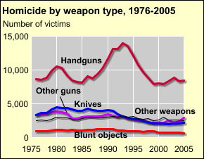 BJS: Bureau of Justice Statistics Homicide Trends in the U.S. Homicide trends in the U.S. Weapons used Homicides are most often committed with guns, especially handguns Like the homicide rate