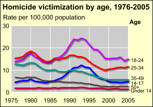 View an animation of homicide victimization rates by age from 1980 to 2004.