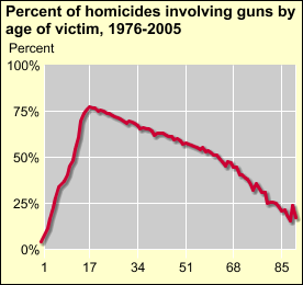 To view data, click on the chart. [D] Source: FBI, Supplementary Homicide Reports, 1976-2005. See also Additional information about the data.