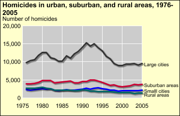 BJS: Bureau of Justice Statistics Homicide Trends in the U.S. Trends by city size Changes in homicide trends have been driven by changes in the number of homicides in large American cities From