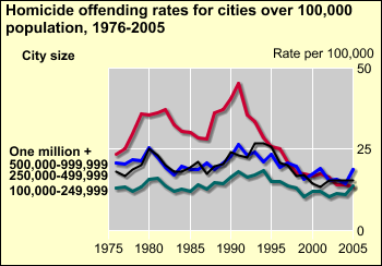 100,000 to 249,999 are the lowest rates among large cities. Since 2003, homicide rates for cities with populations of 250,000 to 499,999 and 500,000 to 999,999 have remained stable.