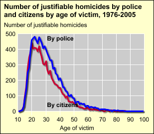Other 2 -- -- 2 Total 85 14 1 % 100 -- Less than 0.5% The age distribution of the felons killed by police is slightly older than that for felons killed by citizens To view data, click on the chart.