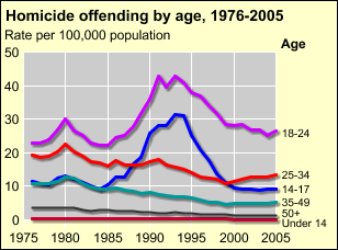 [D] View an animation of homicide offending rates by age from 1980 to 2004.