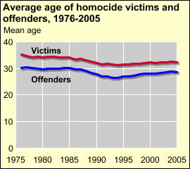 After many years of decline, the average age of both victims and offenders has leveled off The average age of -- victims is greater than that of offenders and