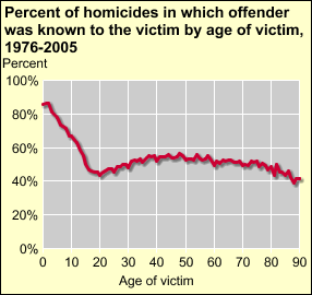 offender than older victims To view data, click on the chart.
