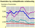 homicides with known victim/offender relationships involved people who knew each other The number of homicides by victim/offender relationship, 1976-2005 The number of homicides by victim/offender