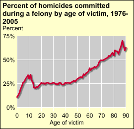 Older homicide victims were more likely to have been killed during a felony than younger victims To view data, click on